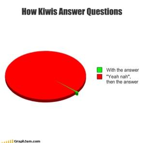 Kiwi Questions