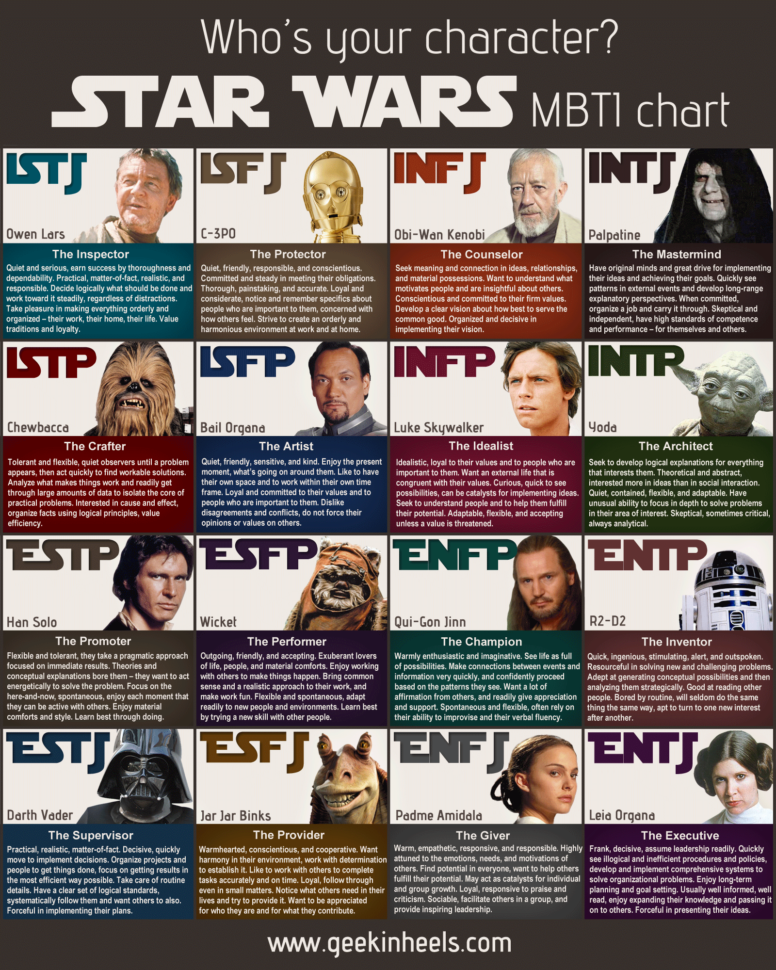it s a star wars myers briggs type chart kayedacus com
