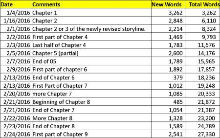 Word Count 02-24-16